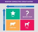 BCG Matrix Template Excel