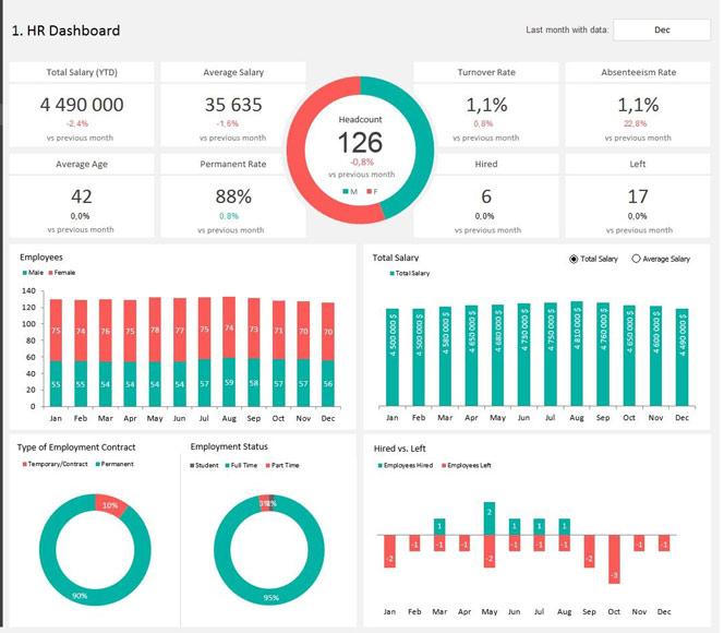 HR KPI Dashboard template