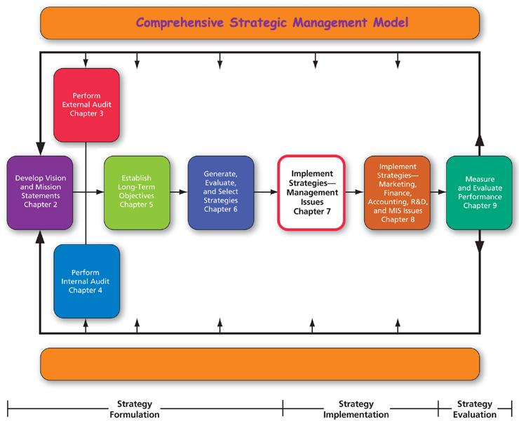 Comprehensive Strategic Management Model